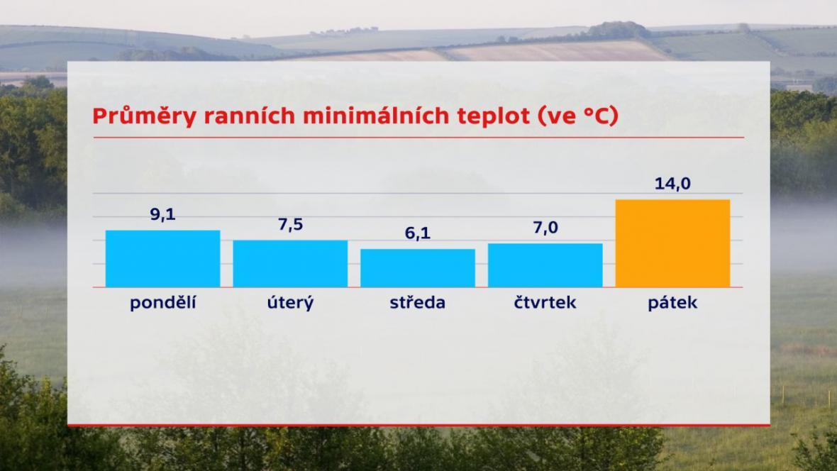 Průměry ranních minimálních teplot