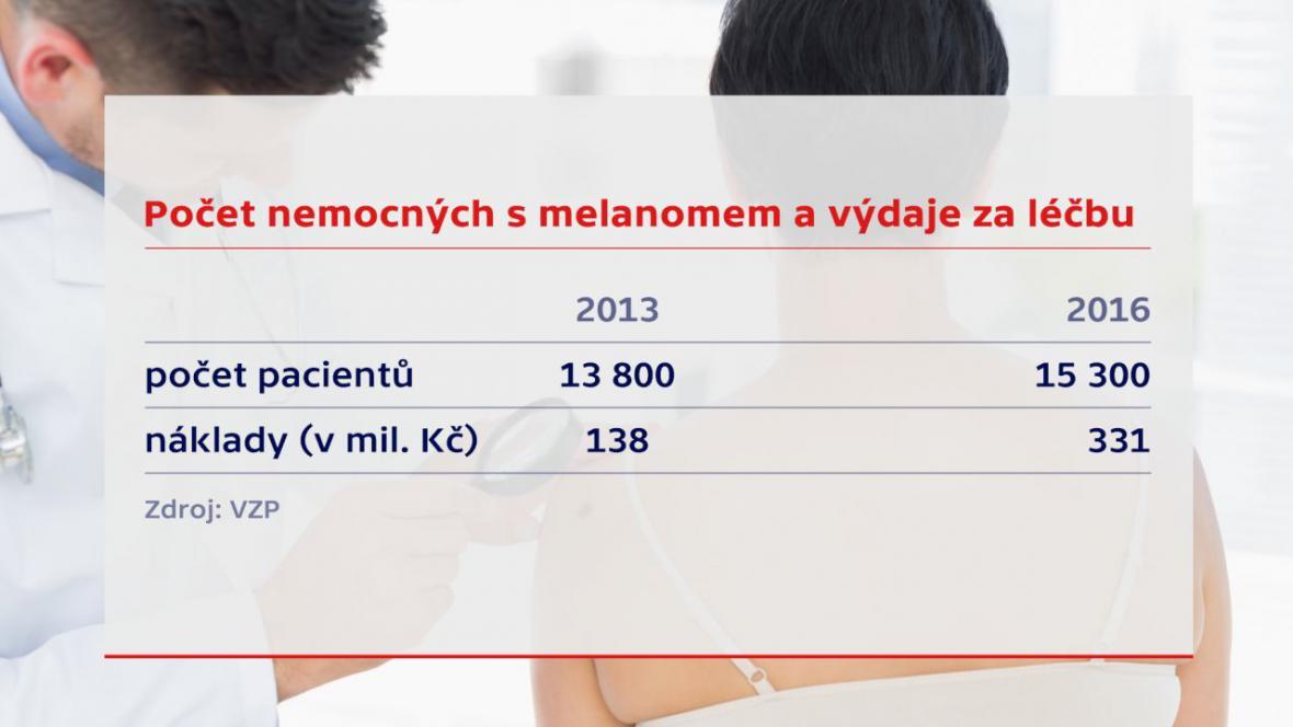 Počet nemocných s melanomem a výdaje za léčbu