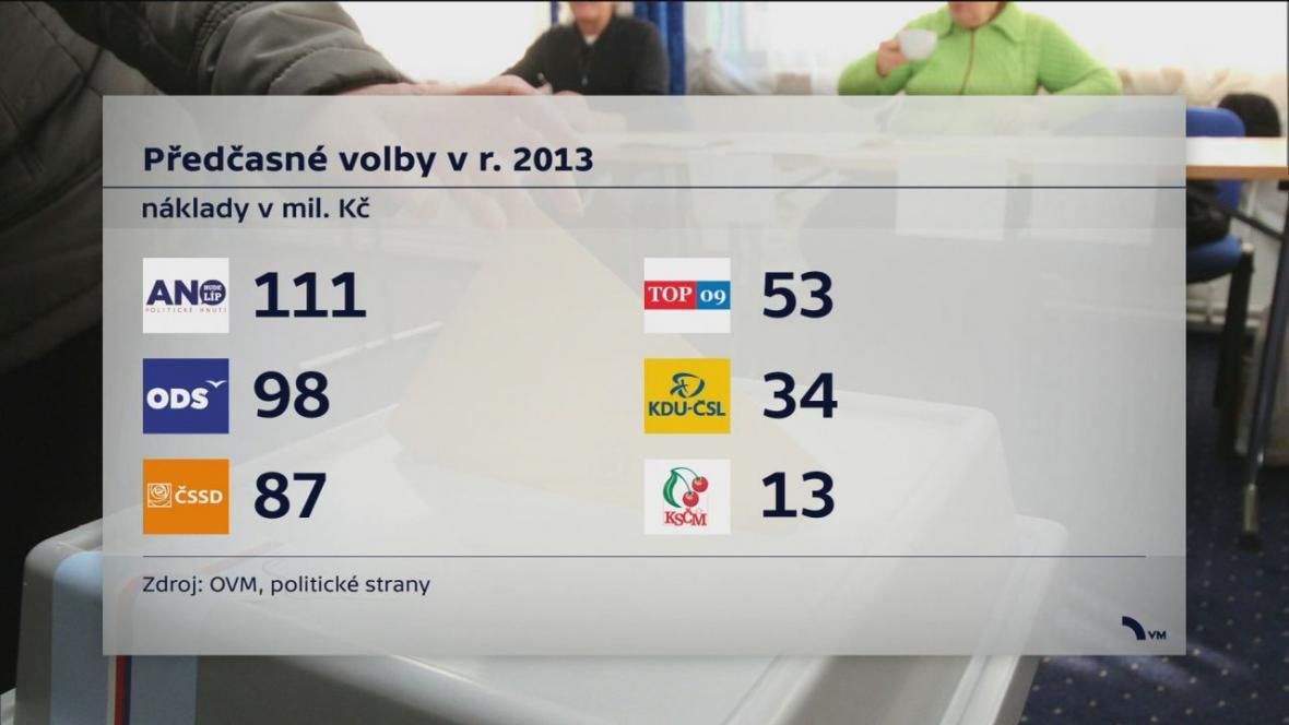 Náklady na předčasné volby v roce 2013 (v milionech korun, podle údajů stran)