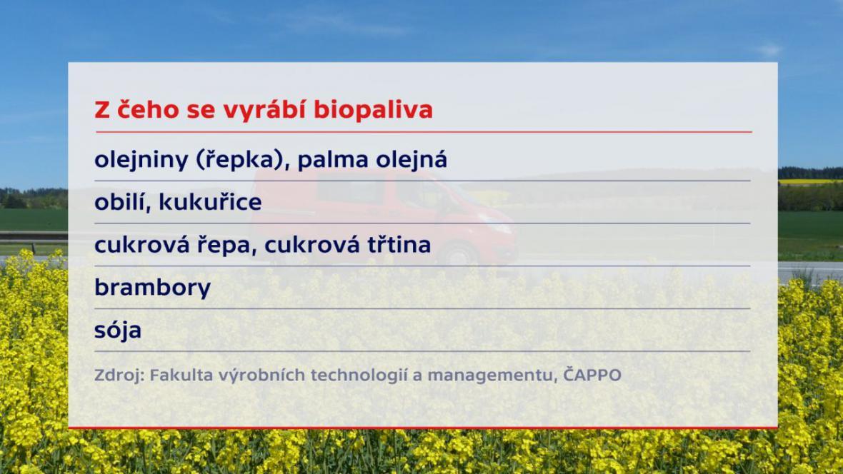 Z čeho se vyrábí biopaliva