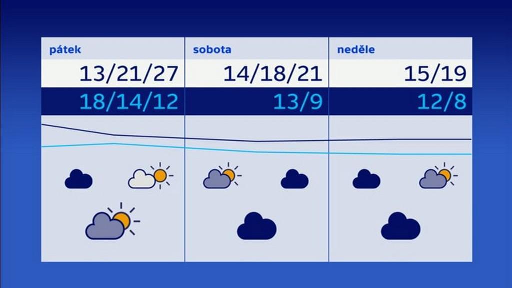 Předpověď počasí pro následující tři dny