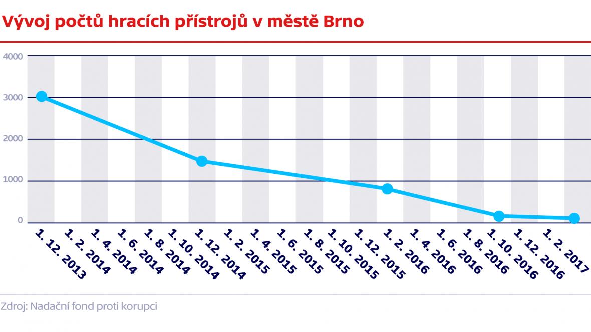 Vývoj počtů hracích přístrojů v městě Brno