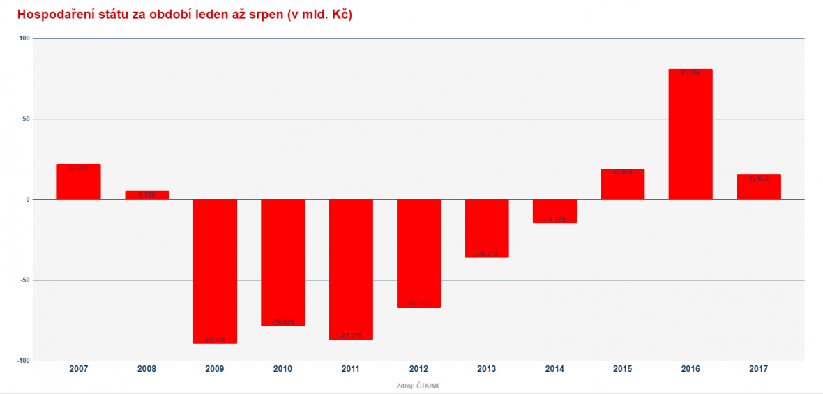 Vývoj státního rozpočtu za prvních osm měsíců v posledních letech