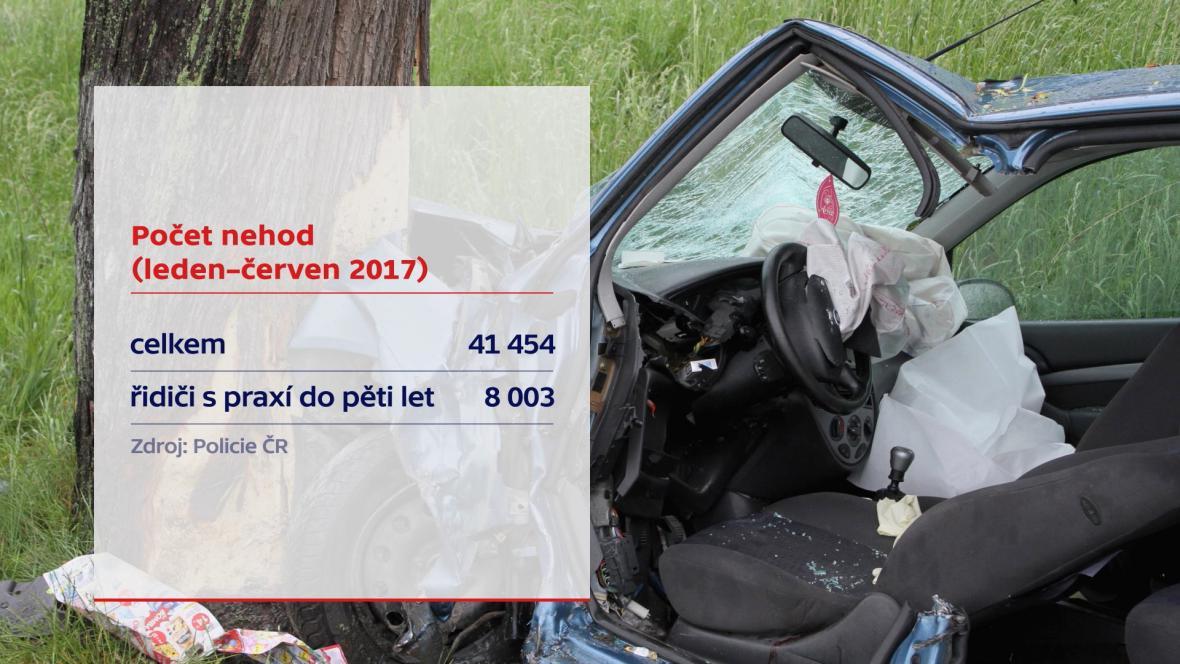 Počet nehod leden–červen 2017