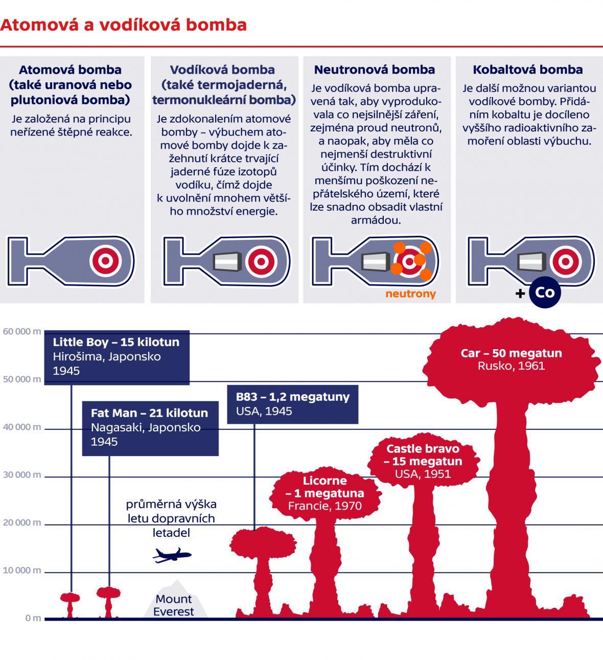 Vodíková a atomová bomba, srovnání