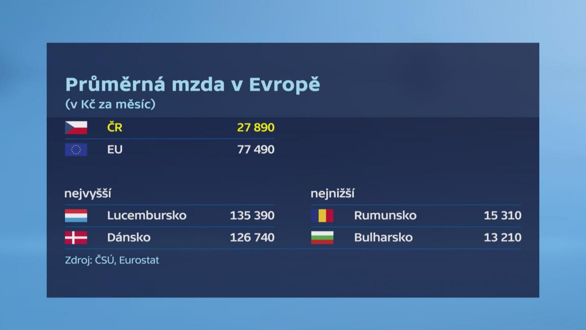 Průměrná mzda v Evropě