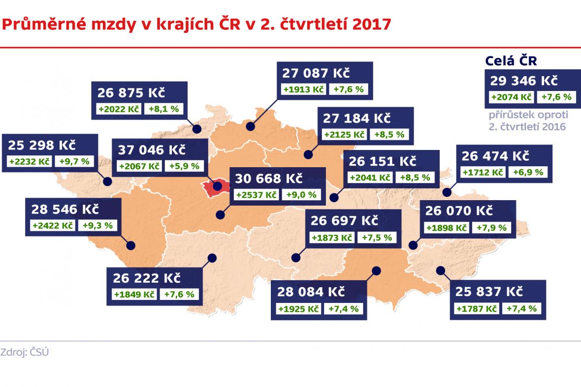 Průměrné mzdy v krajích ČR v 2. čtvrtletí 2017