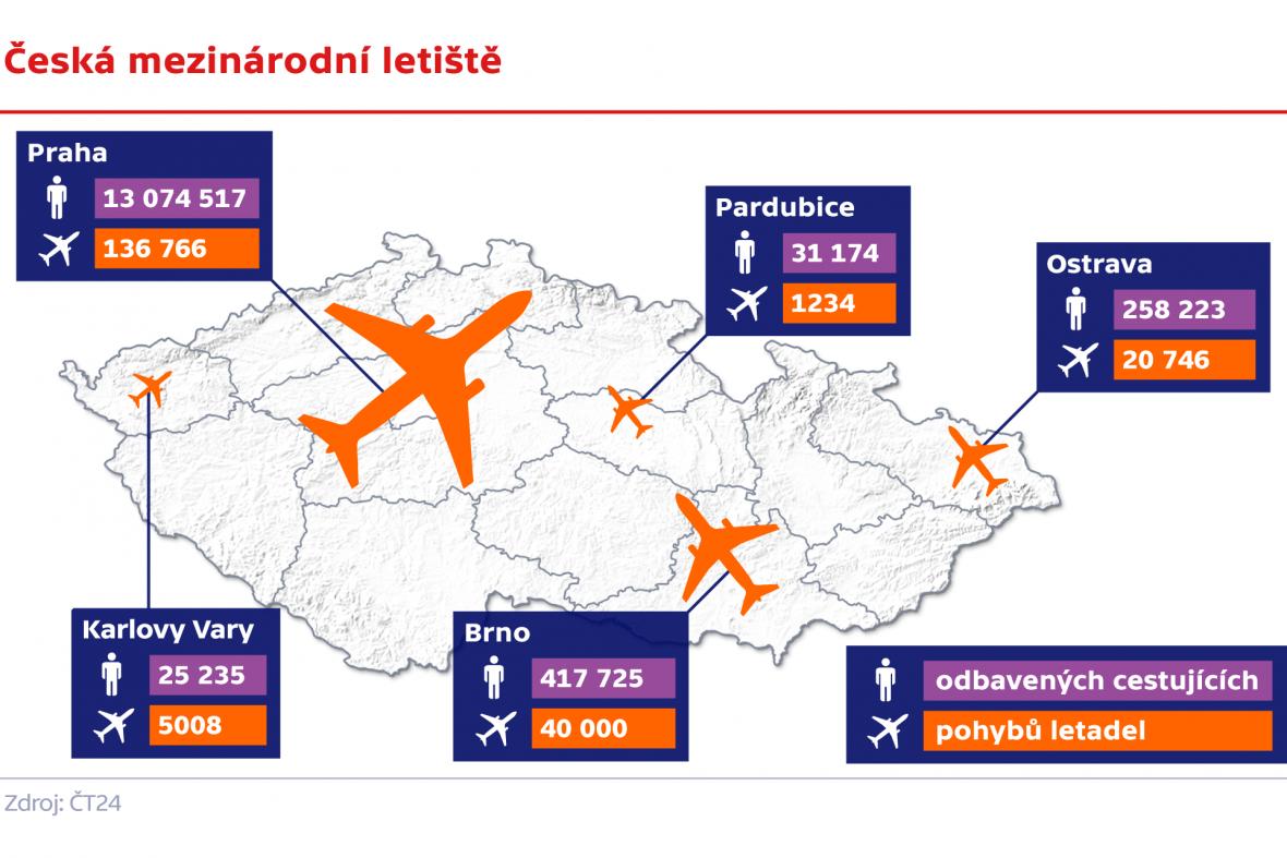 Česká mezinárodní letiště