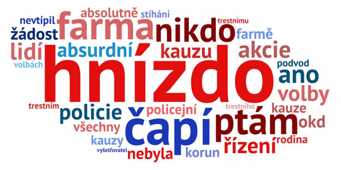 Nejhojněji používaná slova ve sněmovní řeči Andreje Babiše