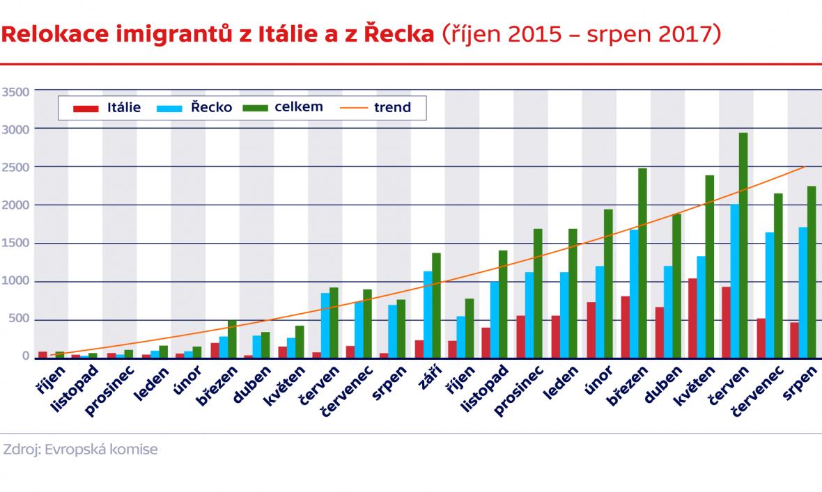 Relokace imigrantů z Itálie a z Řecka (říjen 2015 – srpen 2017)