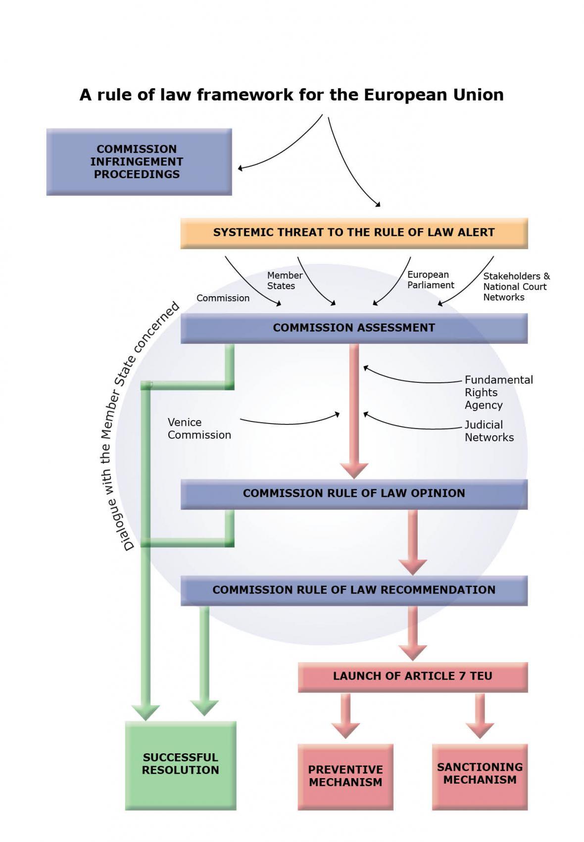 Schéma postupu Evropské komise
