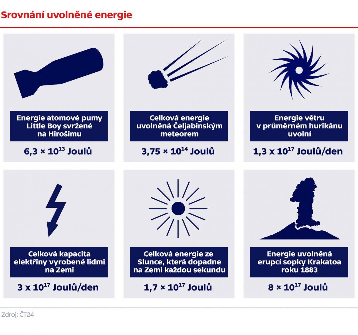 Srovnání uvolněné energie
