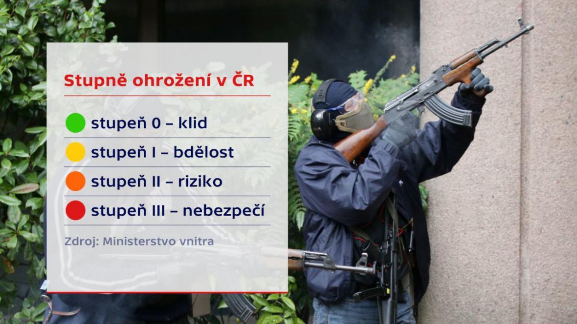 Stupně ohrožení v ČR