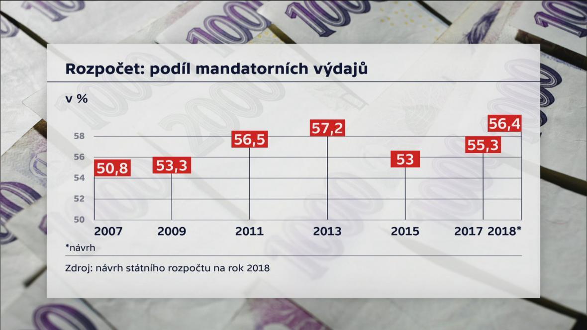 Mandatorní výdaje státního rozpočtu