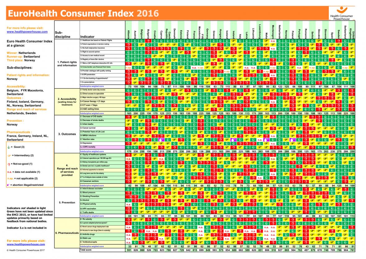 Výsledky žebříčku EuroHealth Consumer Index 2016