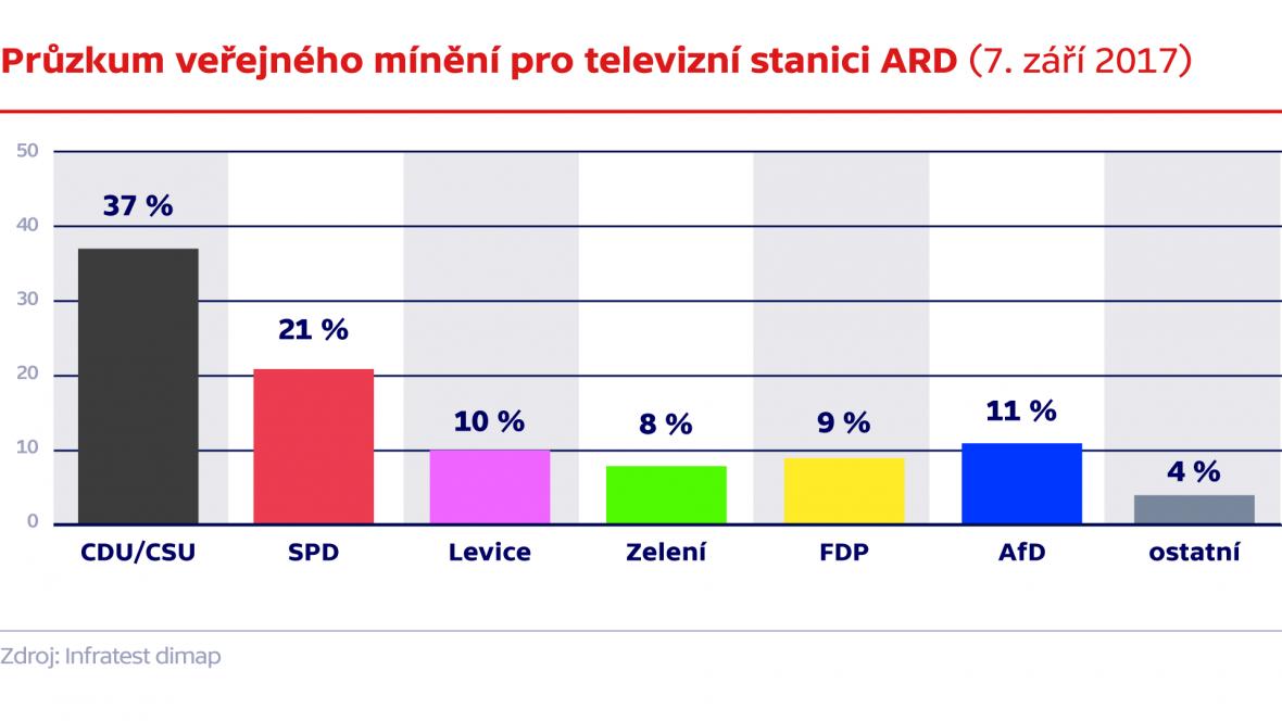 Průzkum veřejného mínění pro televizní stanici ARD (7. září 2017)