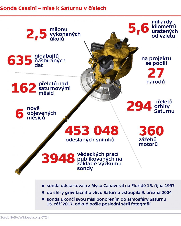 Sonda Cassini – mise k Saturnu v číslech
