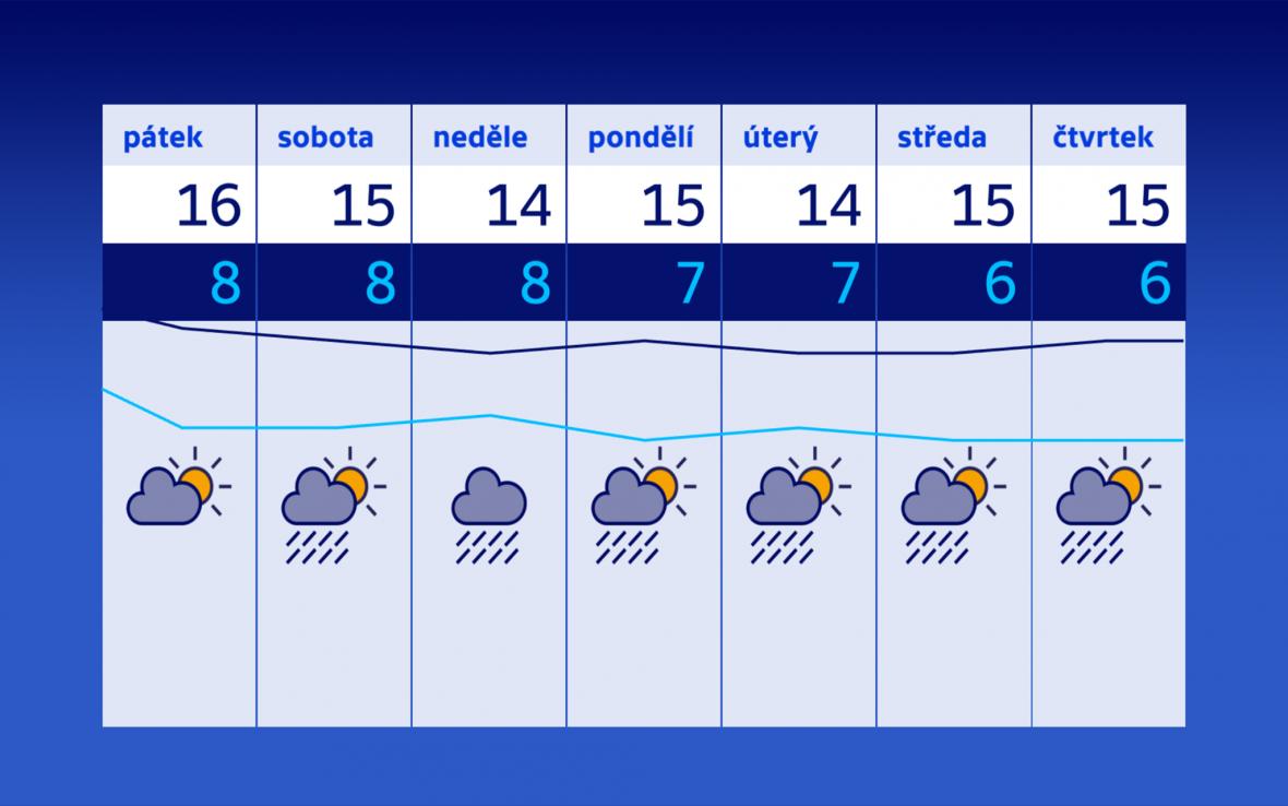 Počasí v příštích dnech