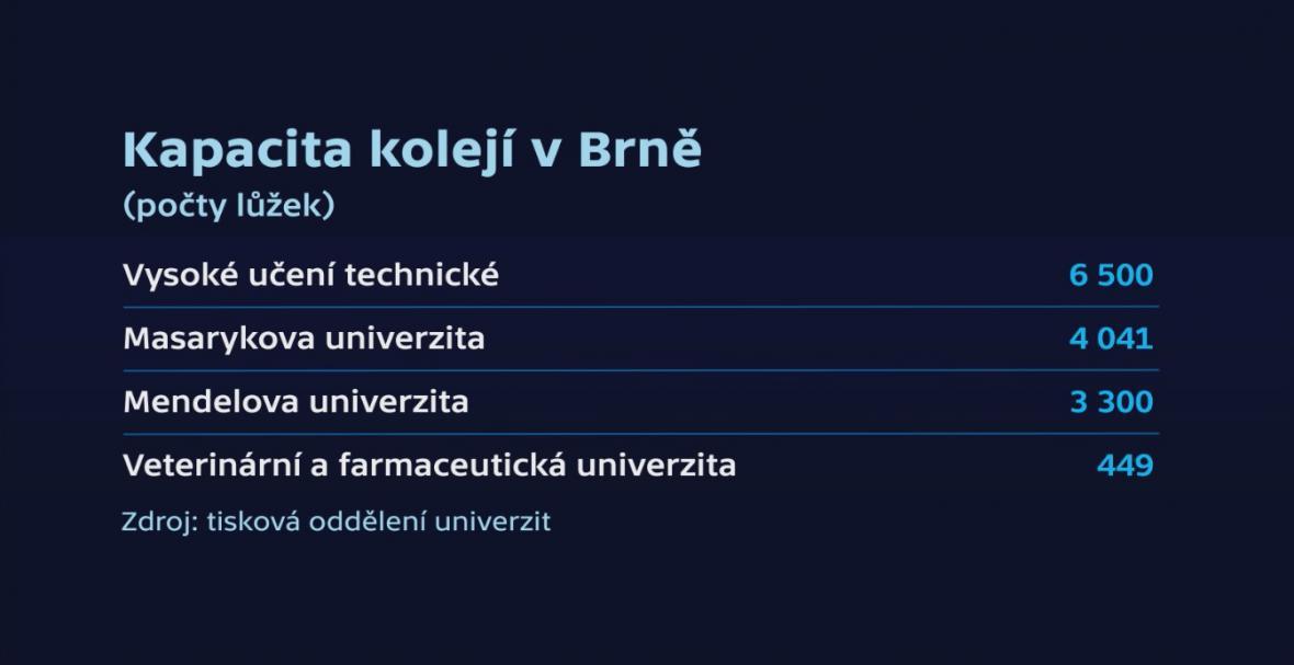 Kapacita kolejí v Brně