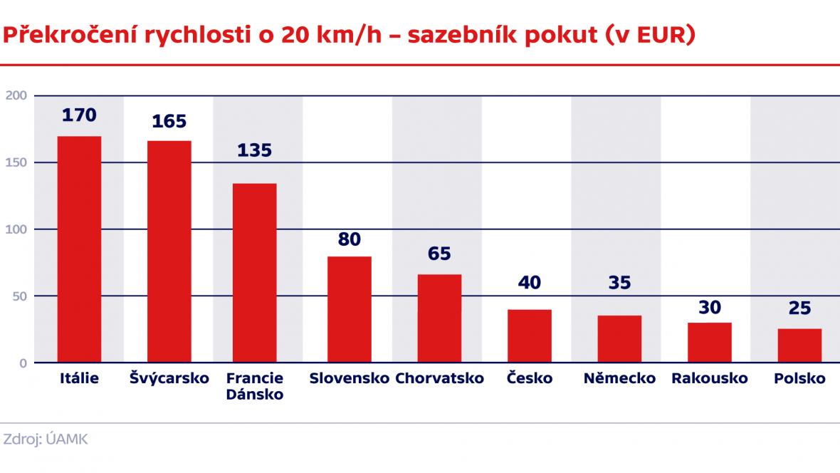 Překročení rychlosti o 20 km/h – sazebník pokut (v EUR)