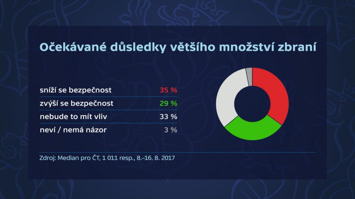 Median pro ČT