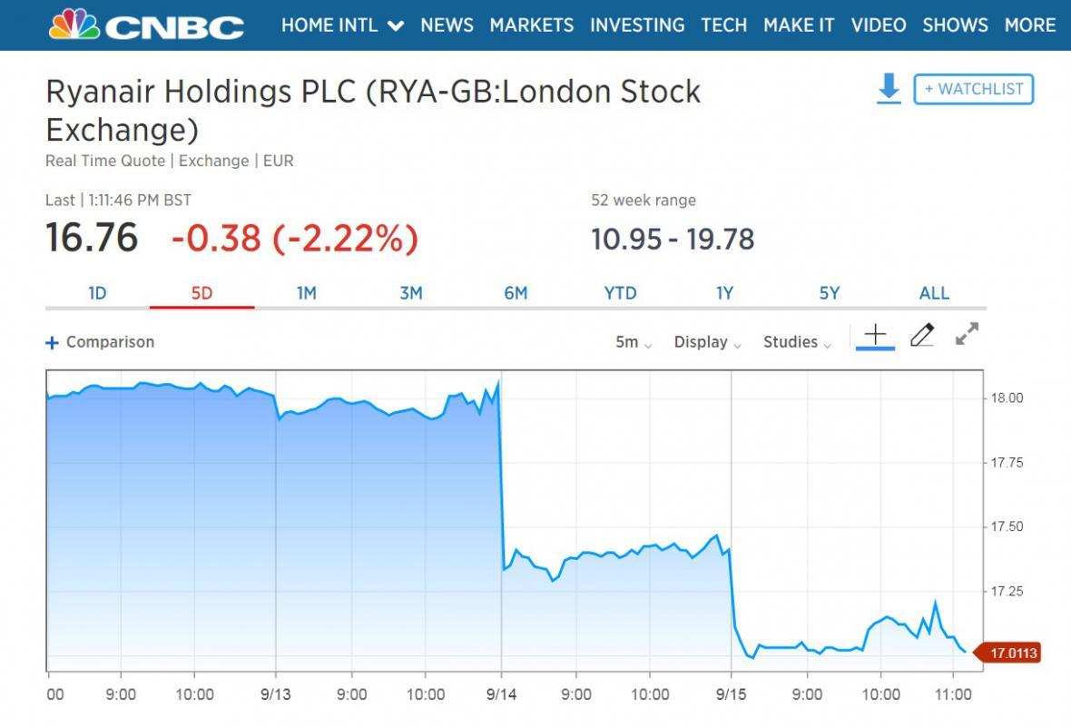 Vývoj akcií firmy Ryanair v posledních dnech