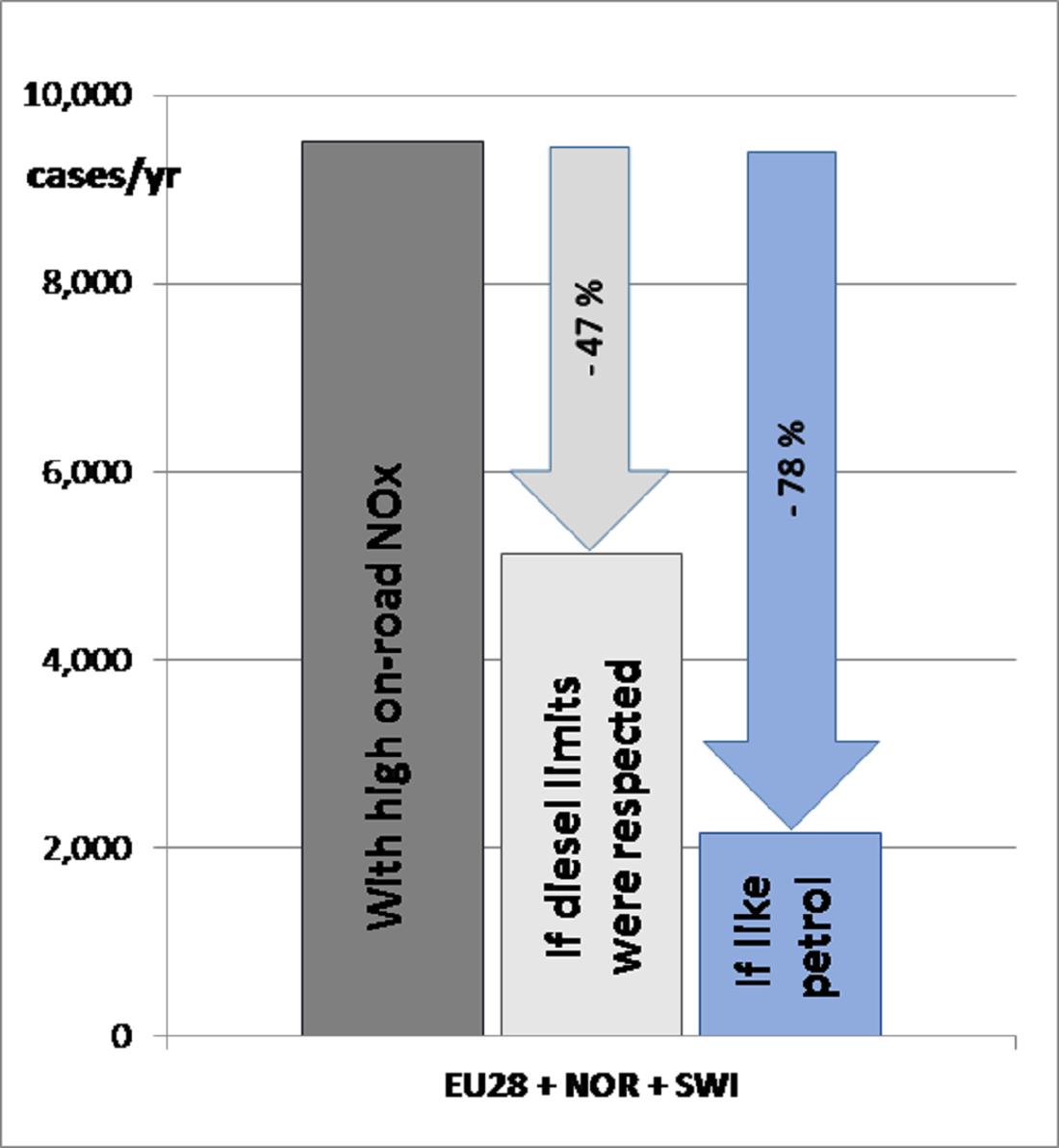 Počet předčasných úmrtí způsobených emisemi z dieselových automobilů