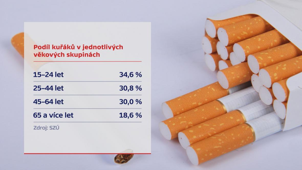 Podíl kuřáků podle věku