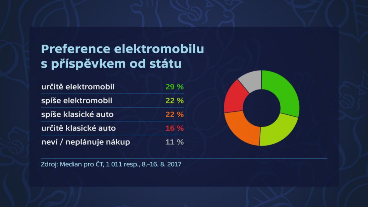 Preference elektromobilu s příspěvkem státu
