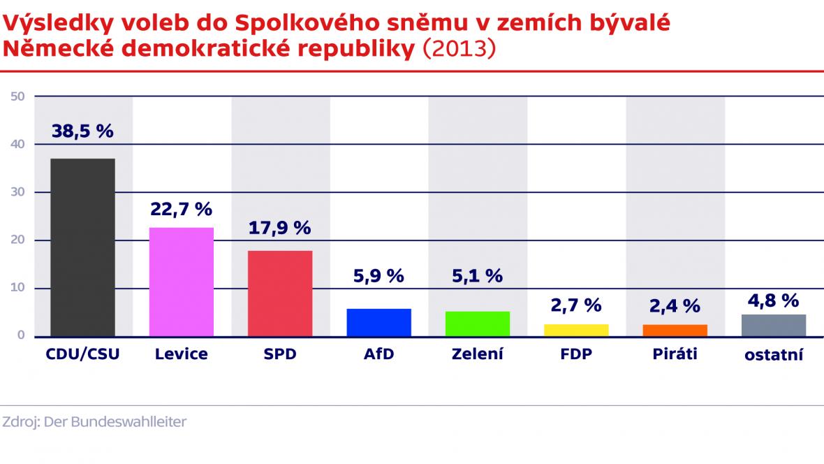 Výsledky voleb do Spolkového sněmu v zemích bývalé Německé demokratické republiky
