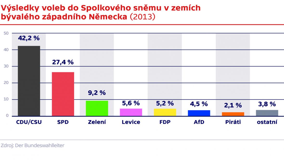 Výsledky voleb do Spolkového sněmu v zemích bývalého západního Německa