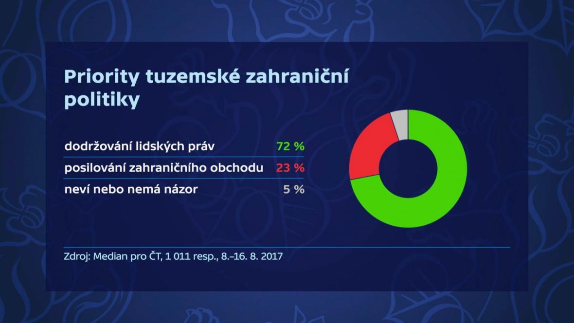 Průzkum Median pro ČT