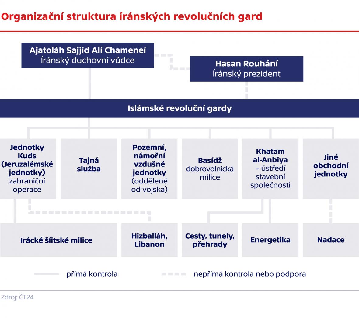 Organizační struktura Íránské revoluční gardy