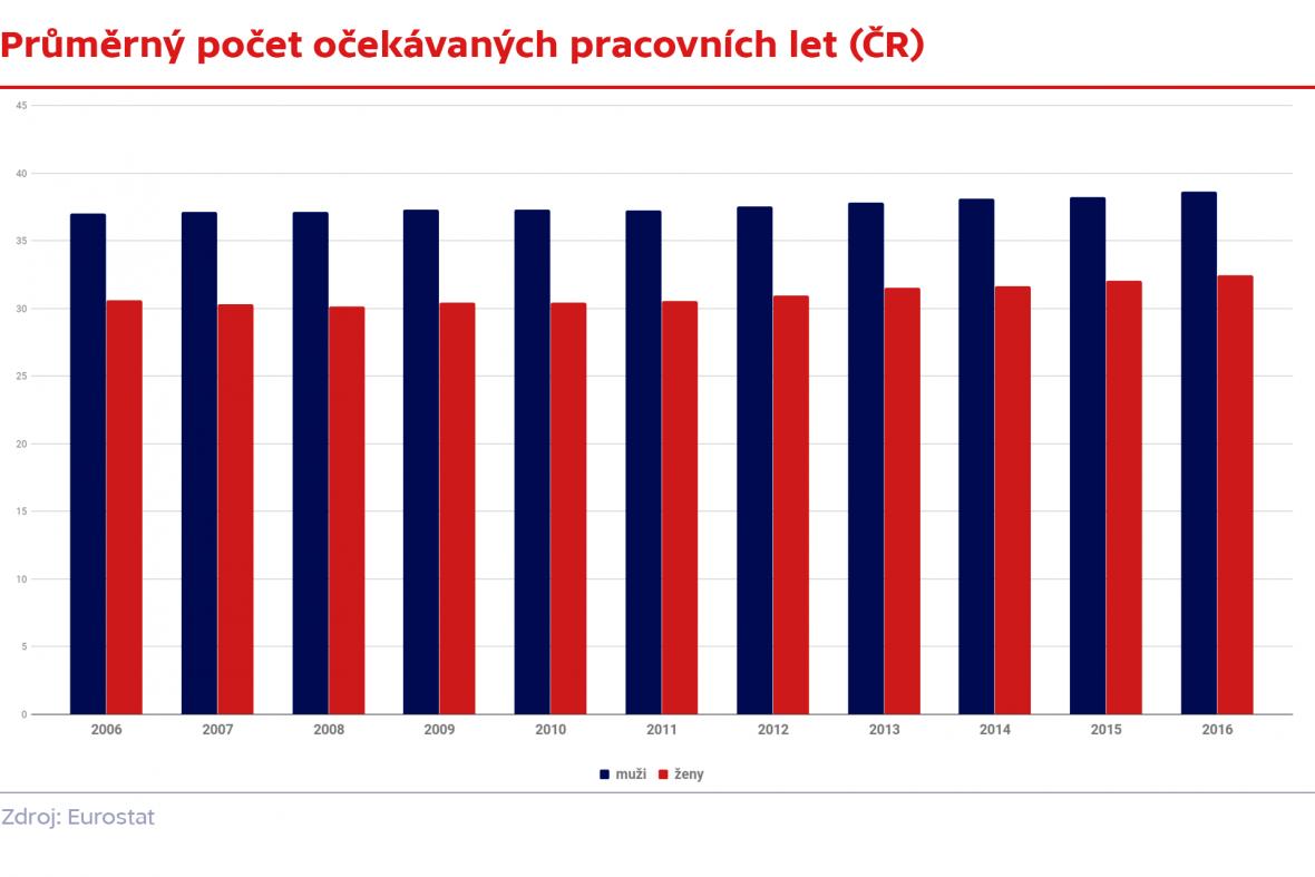 Průměrný počet očekávaných pracovních let (ČR)