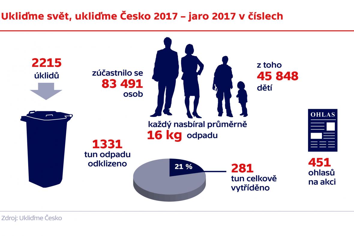 Ukliďme svět, ukliďme Česko 2017 – jaro 2017 v číslech