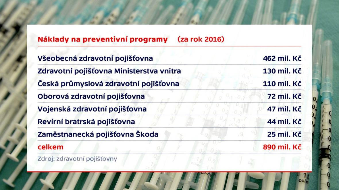 Náklady na preventivní programy