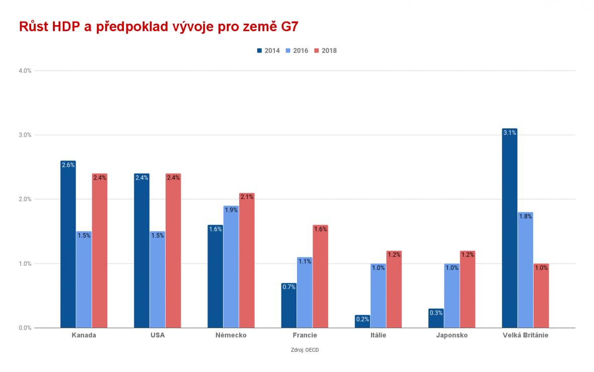 HDP zemí G7