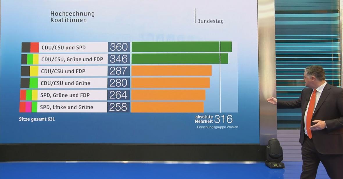 Varianty možných koalic po německých volbách