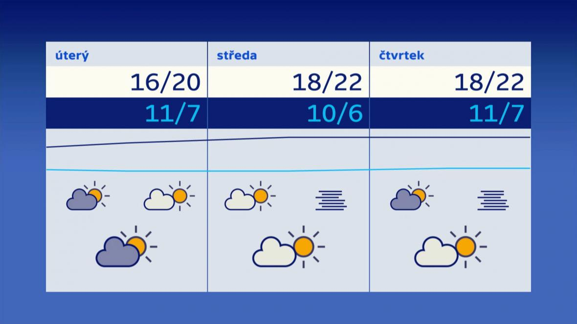 Výhled počasí v posledním zářijovém týdnu