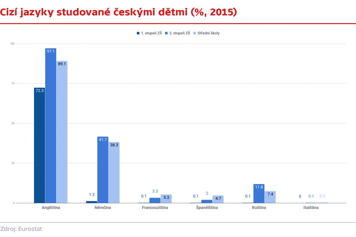 Cizí jazyky studované českými dětmi (%, 2015)