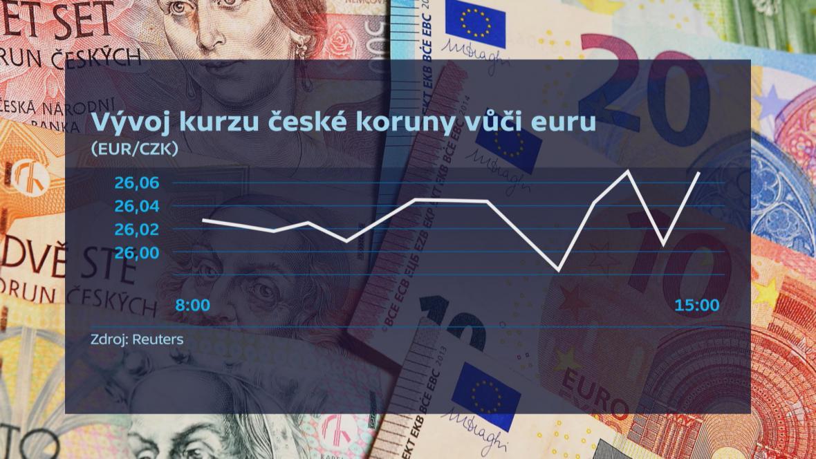 Vývoj kurzu české koruny vůči euru