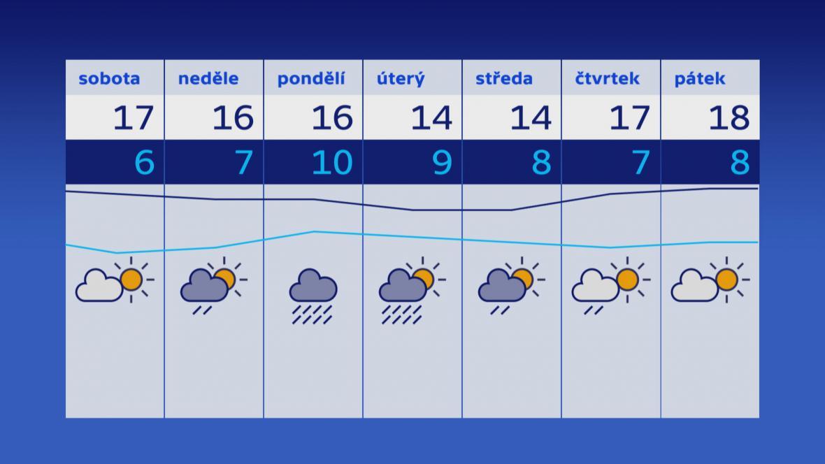 Počasí v týdnu