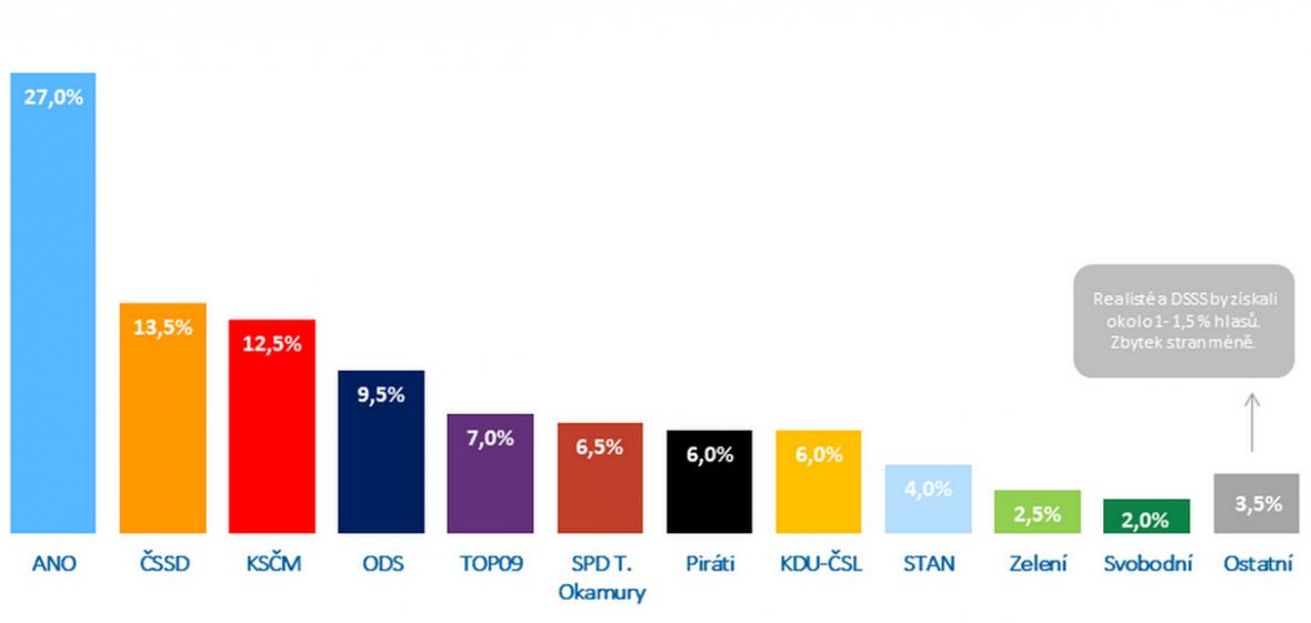 Volební model Medianu září 2017
