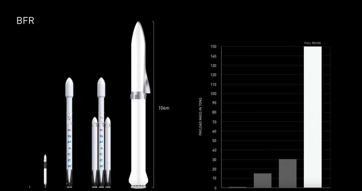 Raketový systém BFR