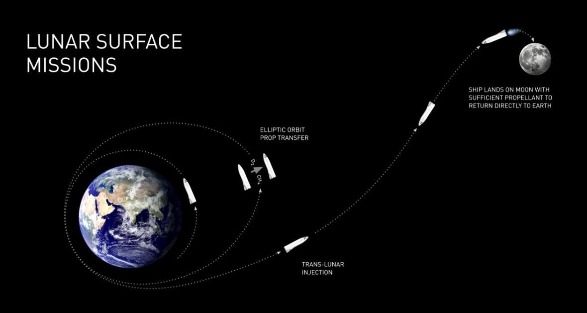 Muskova lunární mise
