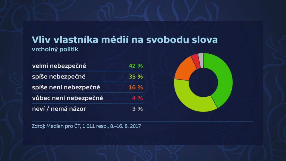 Veřejné mínění ve věci vlivu médií na svobodu slova