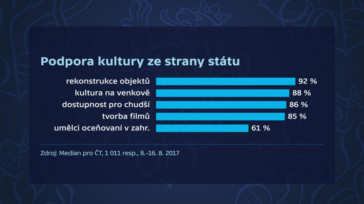 Průzkum pro ČT