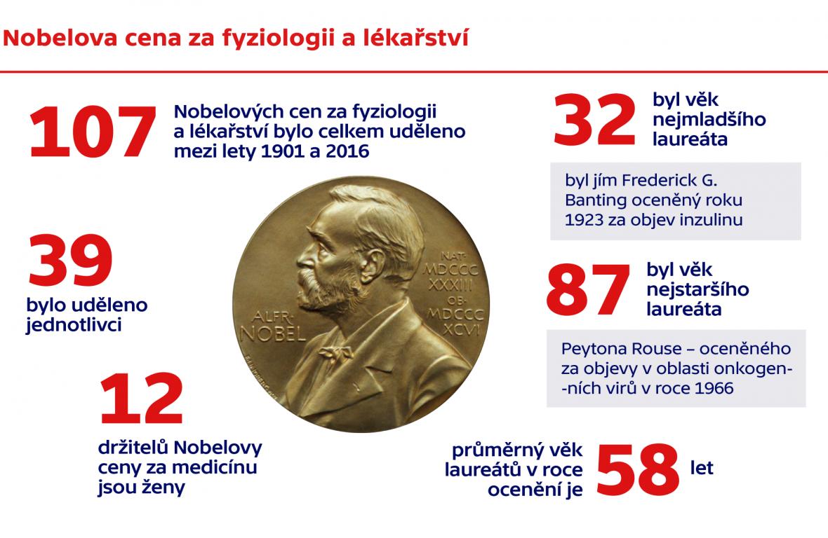 Nobelova cena za fyziologii a lékařství