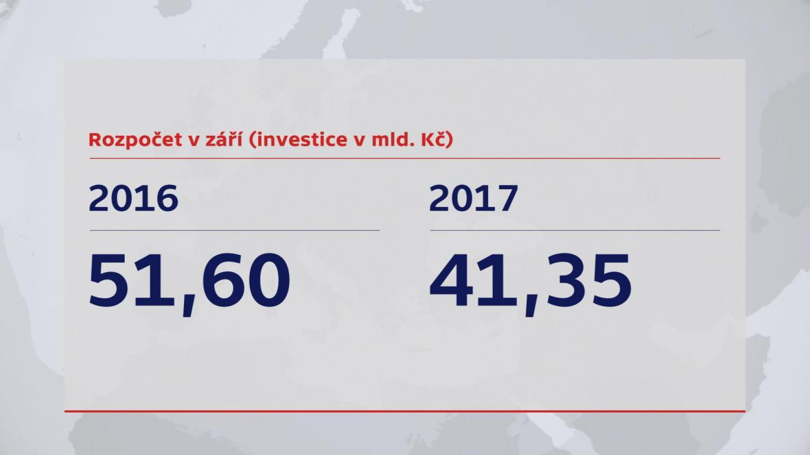 Investice v září