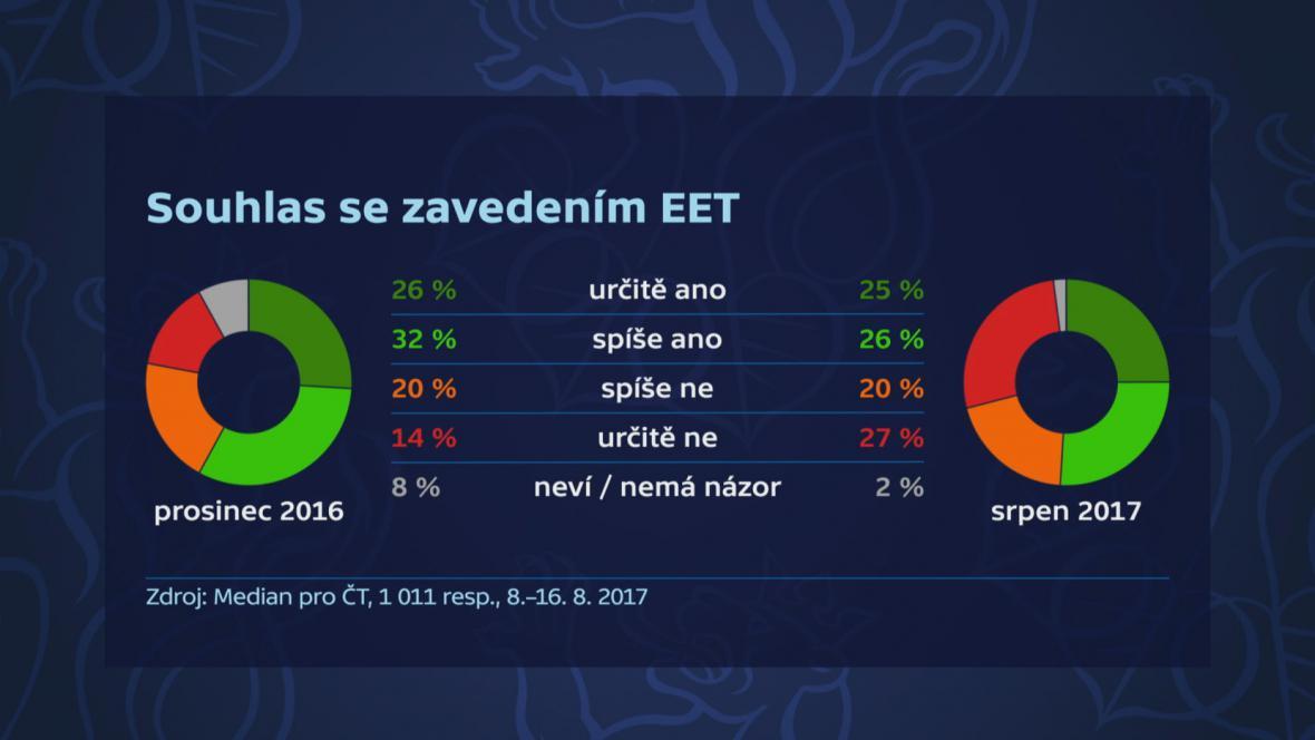 Průzkum - souhlas s EET